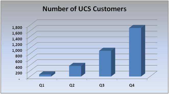 UCS_sales