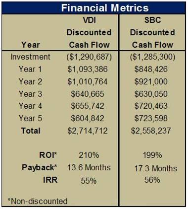 VDI vs SBC